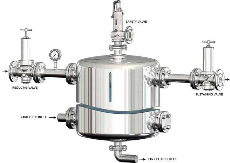 tank blanketing valves